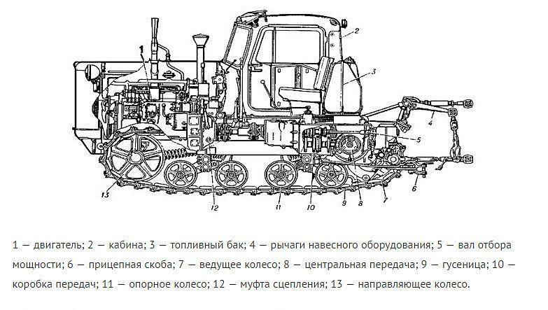 Трактор ДТ-75 базовый